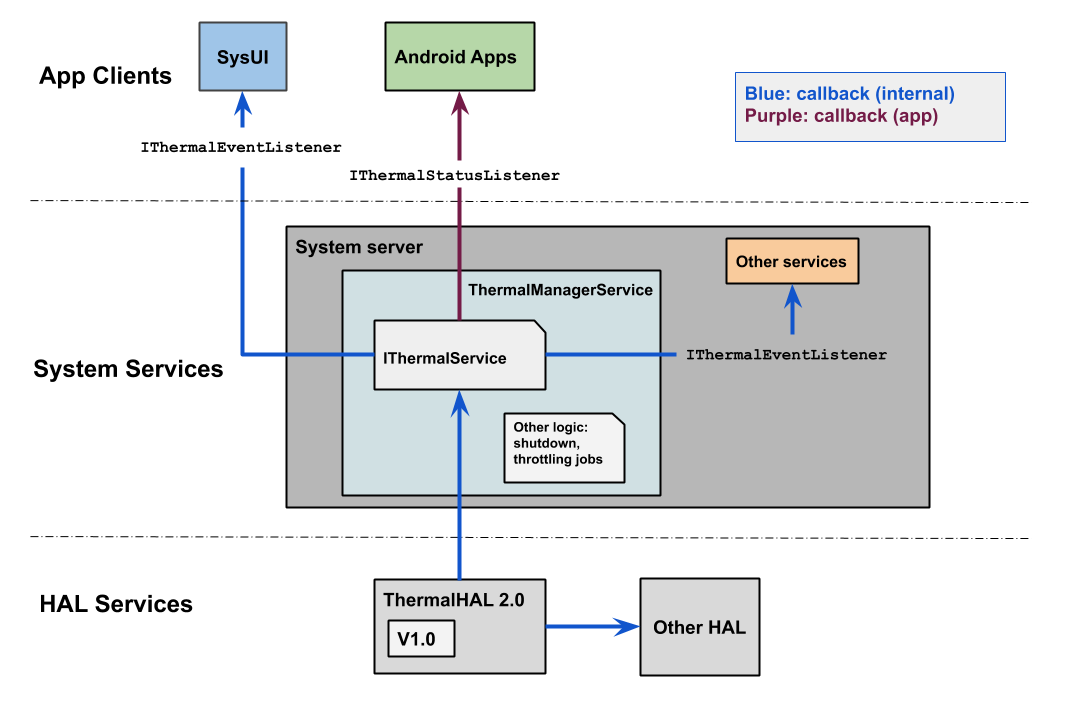 Thermal mitigation process flow for Android 10 and higher. Android 10 employs   callback listeners for more granular mitigation responses relative to previous Android levels.