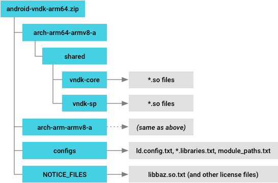 VNDK Snapshot Directory Structure