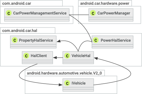 Object reference diagram