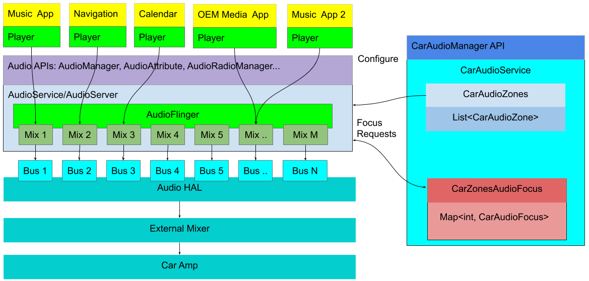 Configure multi-zone audio