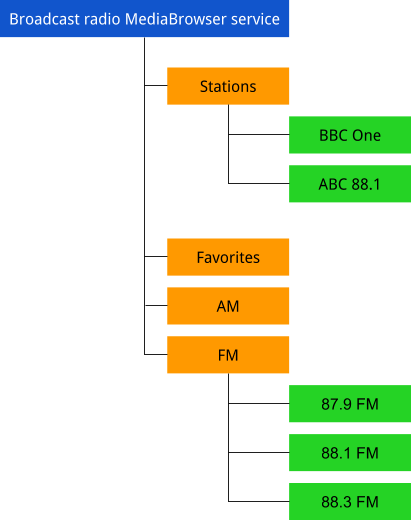 MediaBrowserService tree structure