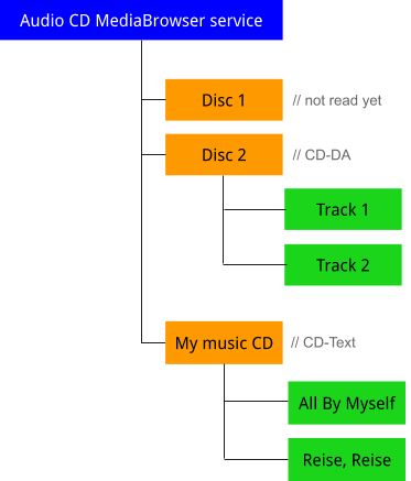 Audio CD tree structure