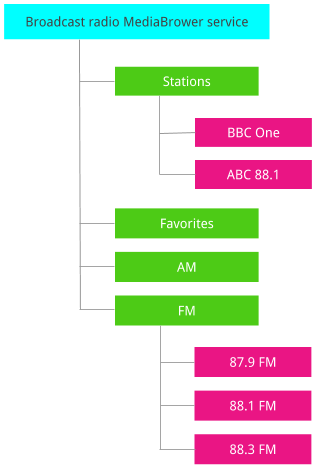 Broadcast radio MediaBrowserService tree structure