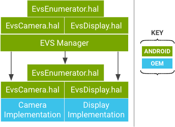 EVS Manager and EVS Hardware API diagram.