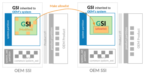 Define an allowlist to reduce the list of modified files in OEM GSI