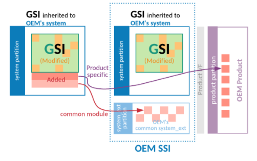 Moving added files out of the OEM GSI