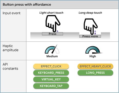 Press Affordance Haptics