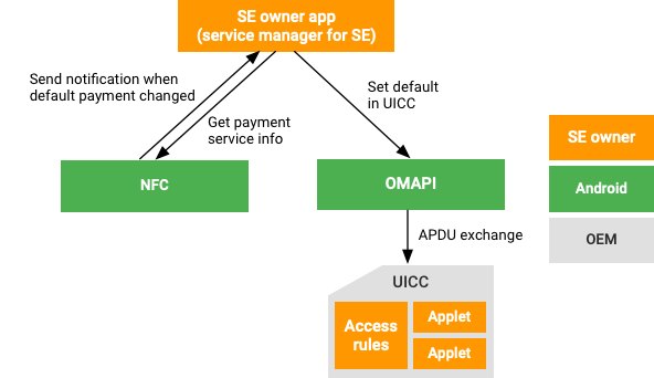 Off-host payment synchronization design architecture