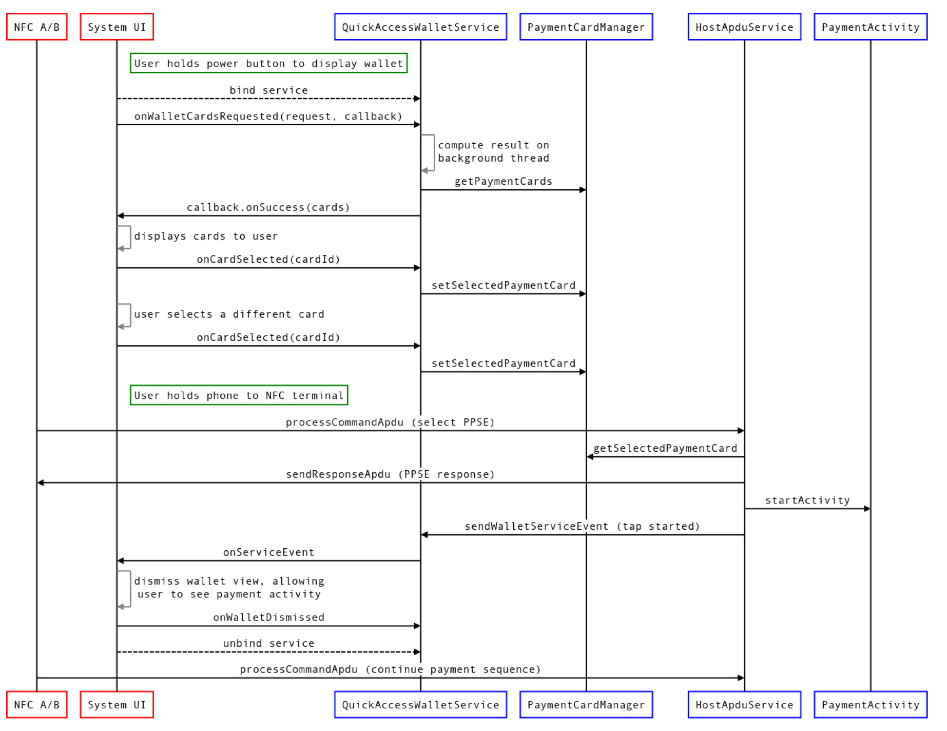 Quick Access Wallet sequence diagram