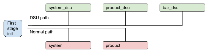 DSU process with multiple partitions