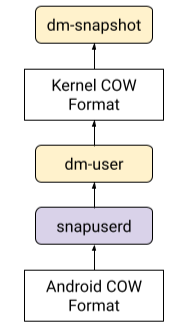 Snapuserd component translating requests between Android COW format and kernel built-in format