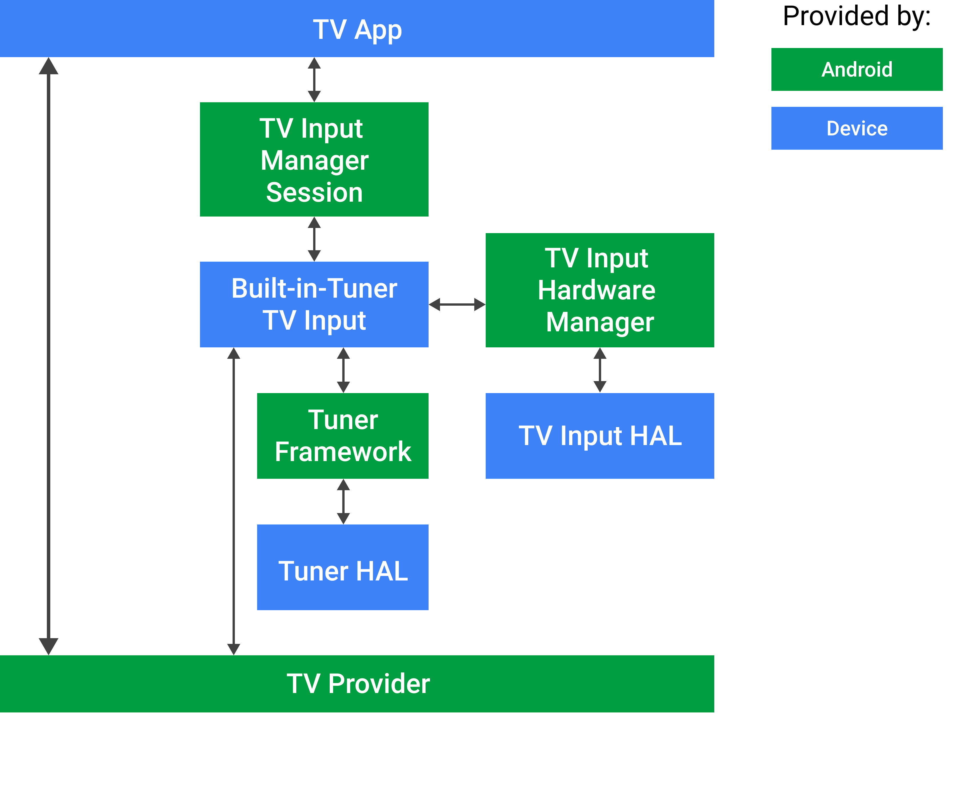 Android TV Built-in Tuner Input