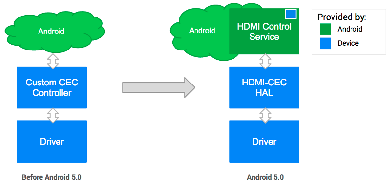 Diagram that shows how HDMI-CEC was implemented before and after Android 5.0