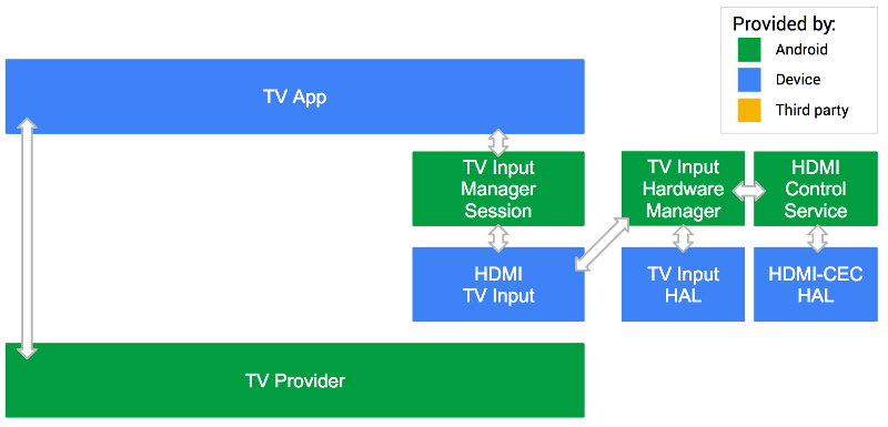 Android TV System Eingang