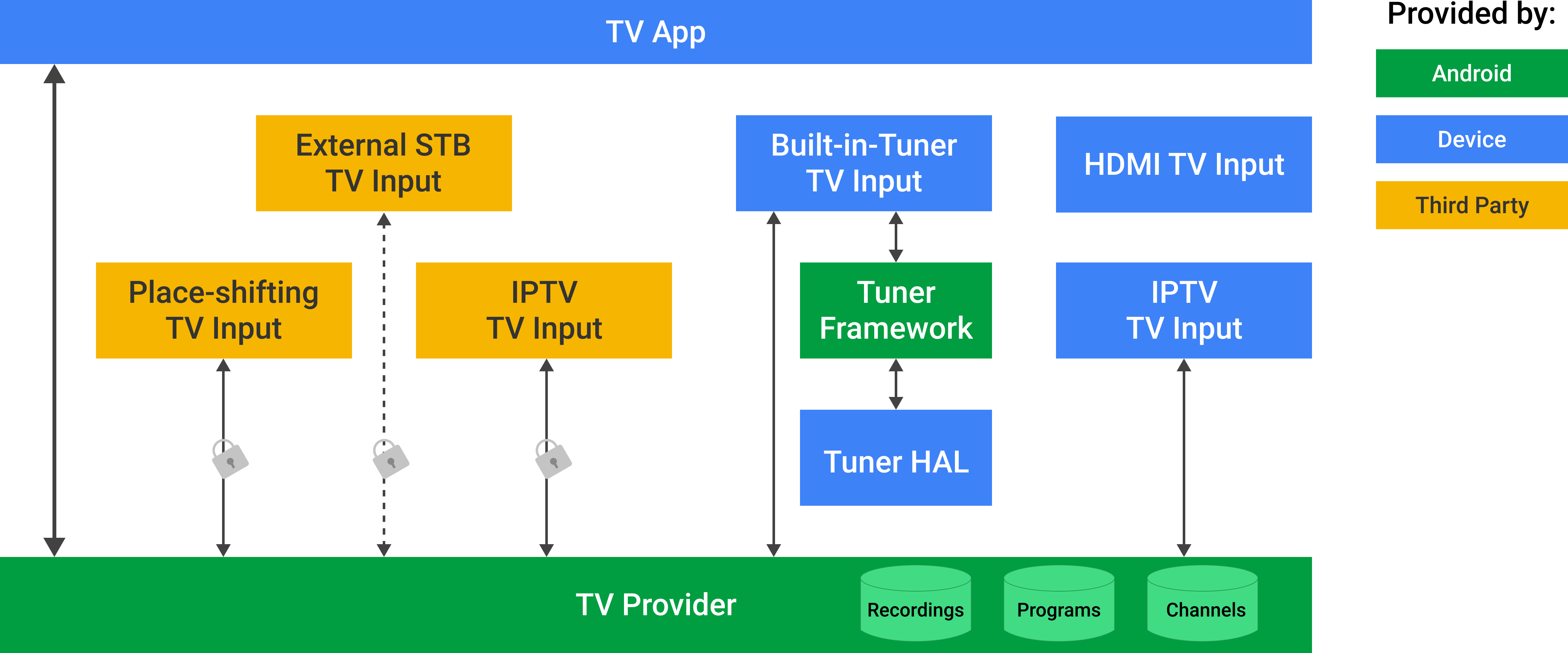 Android TV プロバイダ