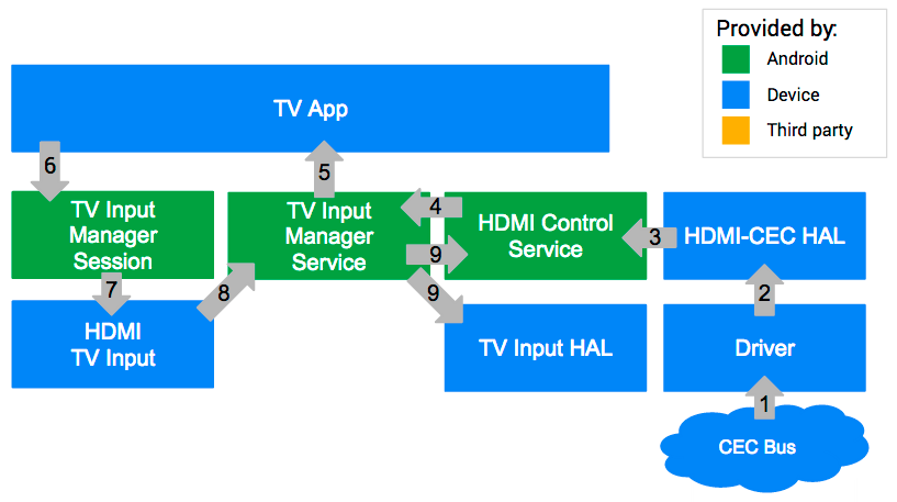 CEC integration on Android TV