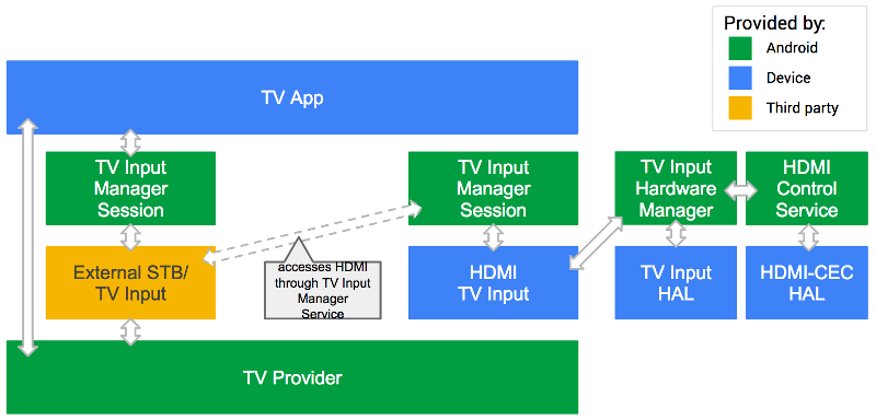 Android TV third-party input