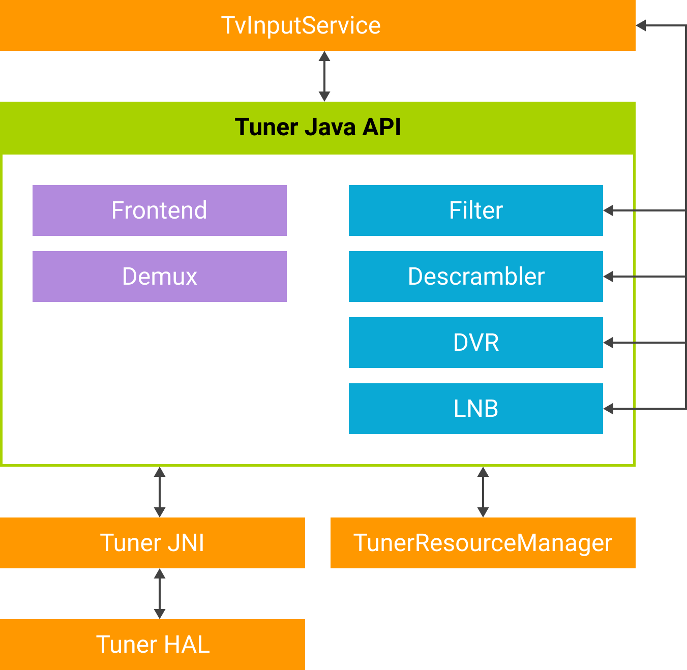 Flow diagram of the Tuner SDK API.