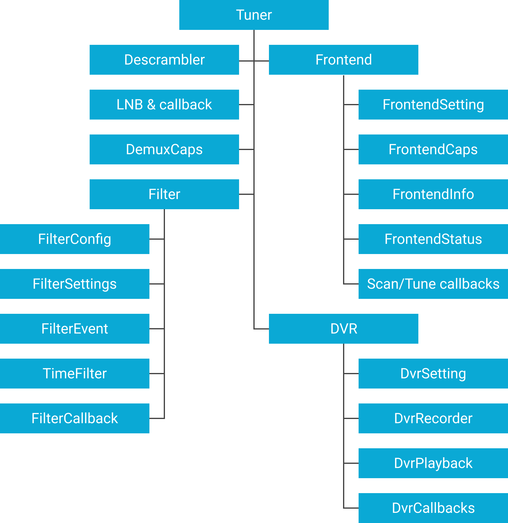 Flow diagram of the Tuner SDK API packages.
