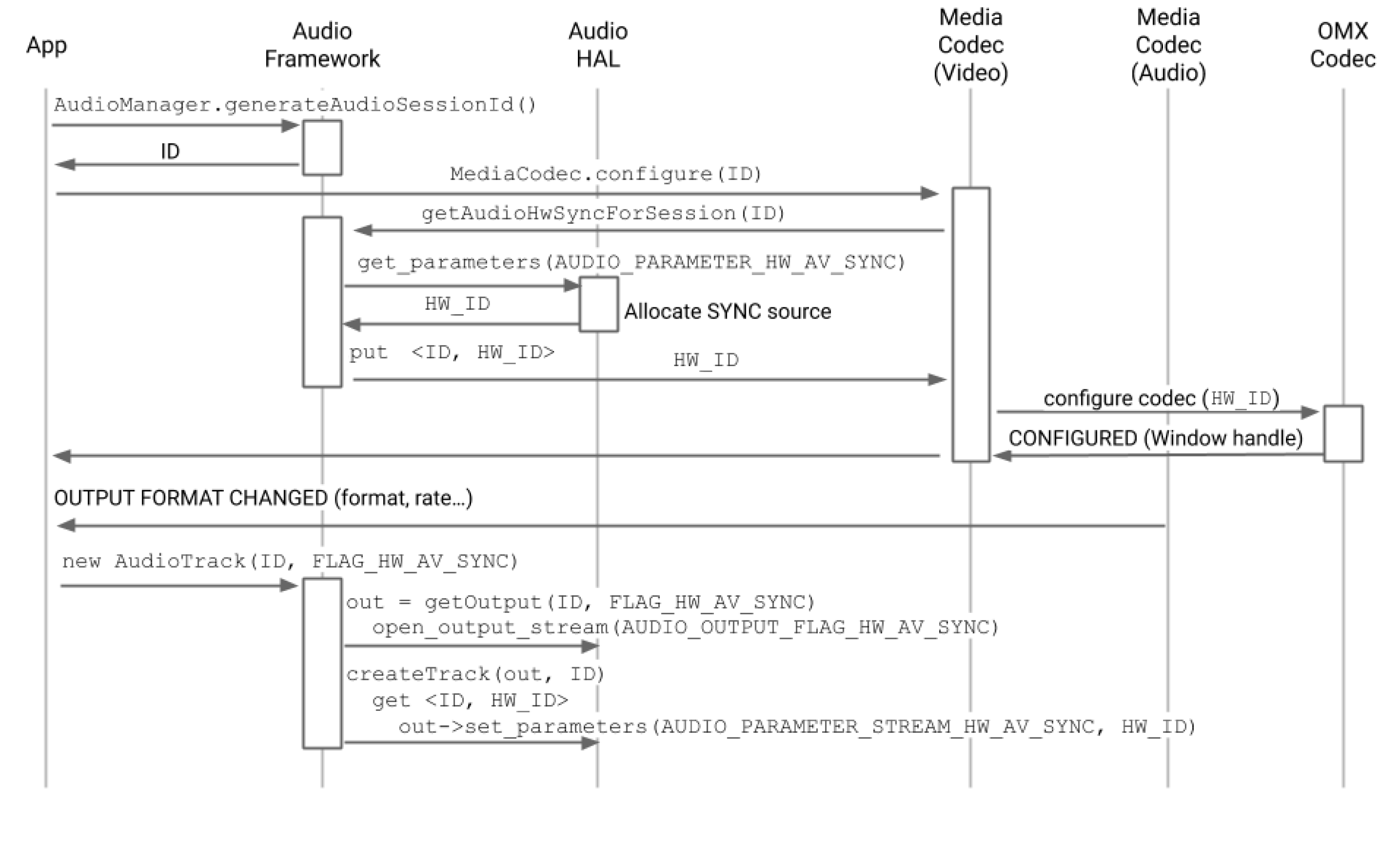 Diagram of the audio track created after codec configure