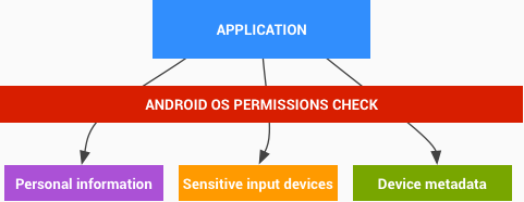 Access to sensitive user data available only through protected APIs